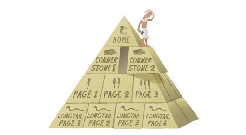 Контентная пирамида от Yoast